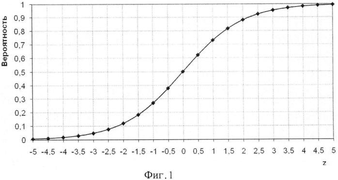 Способ прогнозирования диастолической дисфункции левого желудочка у больных гипертонической болезнью