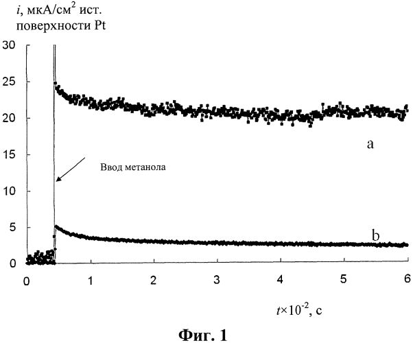 Анод топливного элемента на основе молибденовых бронз и платины и способ его изготовления