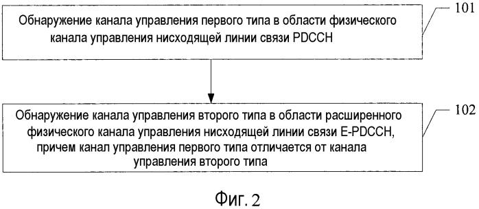 Способы и устройства приема и передачи канала управления