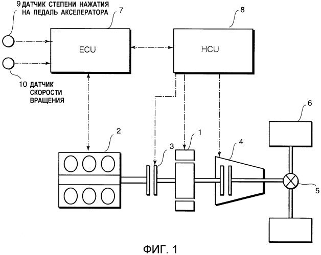 Устройство управления и способ управления для транспортного средства с гибридным приводом