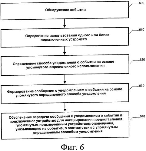 Система, способ и устройство для предоставления адаптивных пользовательских уведомлений