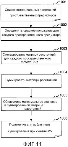 Кодирование и декодирование видео