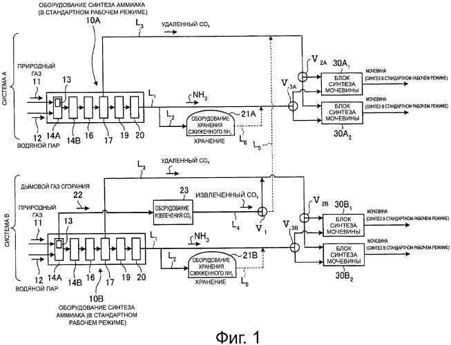 Способ эксплуатации промышленной установки по производству мочевины, содержащей несколько систем