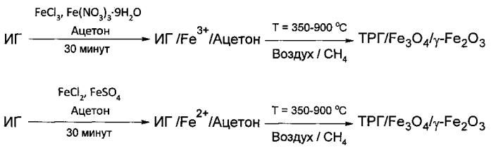 Способ получения сорбента на основе термически расширенного графита и сорбент