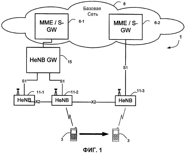 Способы и устройство для управления передачей обслуживания между базовыми станциями