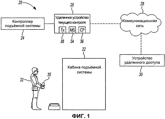 Контроль за удаленным управлением подъёмной системой