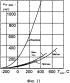 Способ сжигания предварительно подготовленной бедной топливовоздушной смеси в двухконтурной малоэмиссионной горелке с повышенной устойчивостью сжигания пилотного топлива