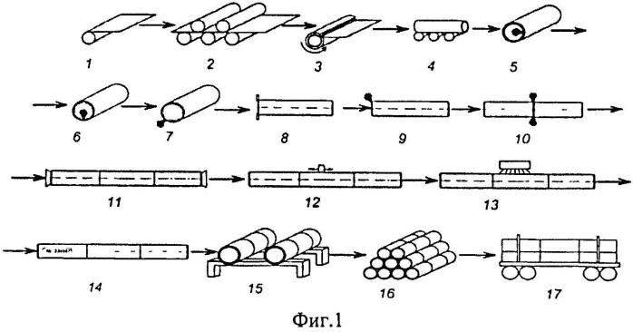 Трубопрокатная установка для производства длинномерных многослойных металлических труб большого диаметра для транспортировки углеводородов