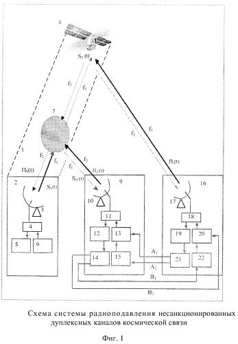 Система радиоподавления несанкционированного дуплексного канала космической связи