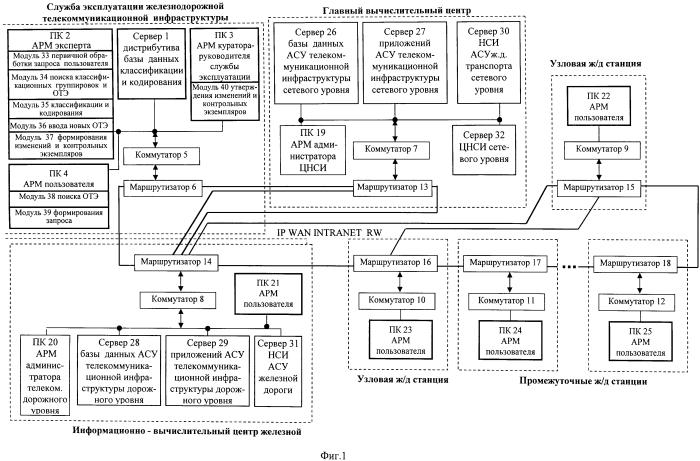 Единая система классификации и кодирования объектов технической эксплуатации железнодорожной телекоммуникационной инфраструктуры