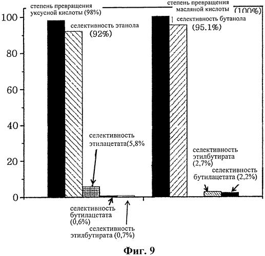Наноразмерный катализатор на основе меди, способ его получения и способ получения спирта гидрированием карбоновой кислоты с его использованием