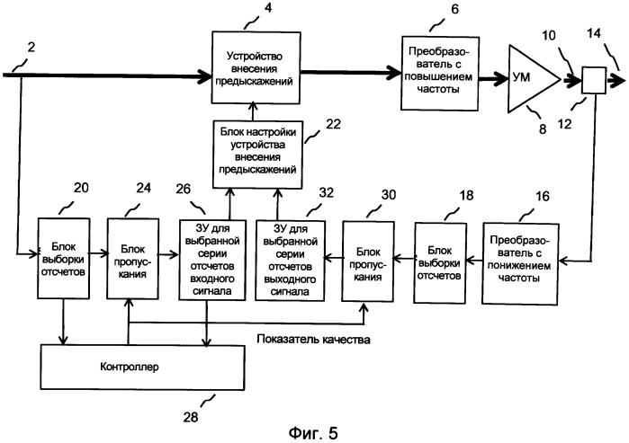 Способ определения коэффициентов внесения предыскажений и тракт передачи