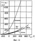 Способ сжигания предварительно подготовленной бедной топливовоздушной смеси в двухконтурной малоэмиссионной горелке с регулировкой расхода пилотного топлива