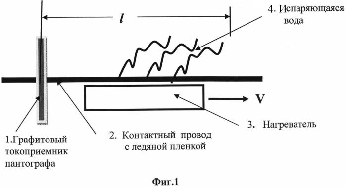 Способ очистки от обледенения проводов контактной сети железной дороги посредством электромагнитного излучения