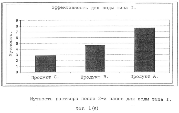 Композиция, содержащая сополимер акриловой кислоты-2-акриламидо-2-метилпропансульфоновой кислоты и полималеиновую кислоту, а также ее использование