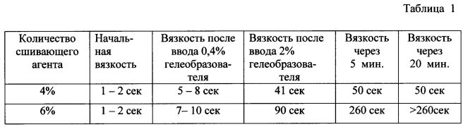 Способ получения водоустойчивых гранул селитр (варианты)