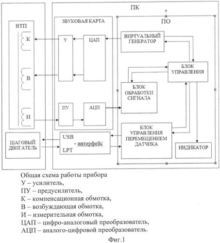 Устройство для обнаружения дефектов малых линейных размеров