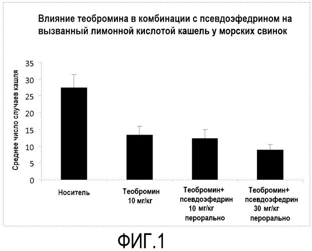 Комбинация теобромина с деконгестантом и ее применение для лечения кашля