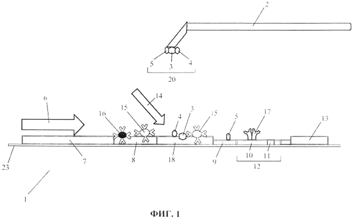 Многослойный анализ с горизонтальным потоком с прессом для образцов