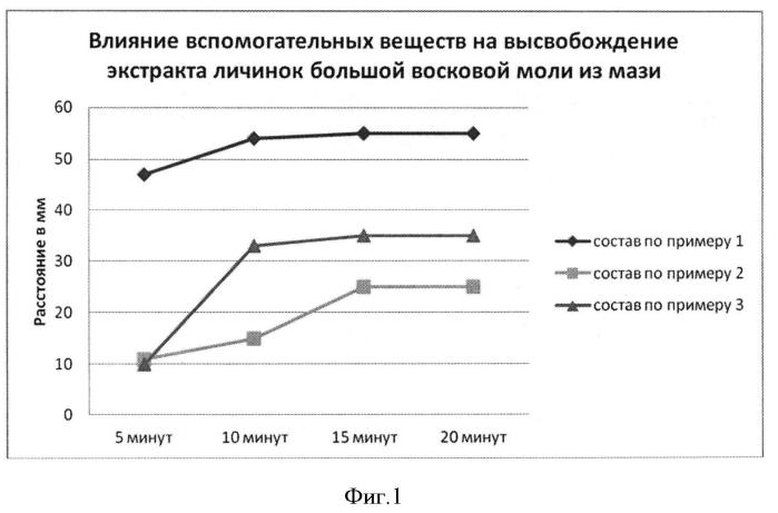 Мазь с метронидазолом, экстрактом личинок большой восковой моли и анестезином для комплексного лечения воспалительных заболеваний пародонта