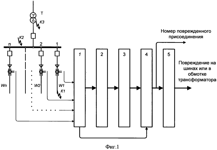Способ централизованной селективной защиты от замыканий на землю в распределительной электрической сети