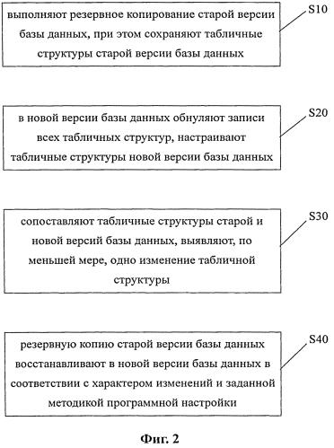 Способ и устройство для восстановления резервной базы данных