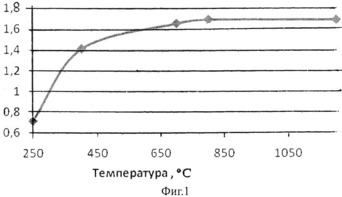 Способ получения сорбента на основе углеродного материала