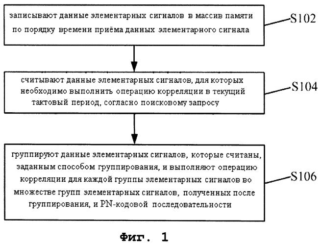 Способ и устройство для реализации корреляции элементарных сигналов для многоканального поиска