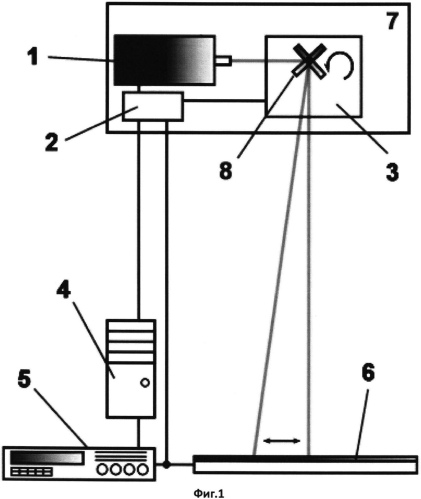 Способ исследования пространственного распределения характеристик восприимчивости фотоэлектрических преобразователей в составе солнечных батарей к оптическому излучению