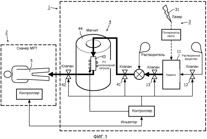 Оптическая гиперполяризация на основе света, обладающего оптическим угловым моментом