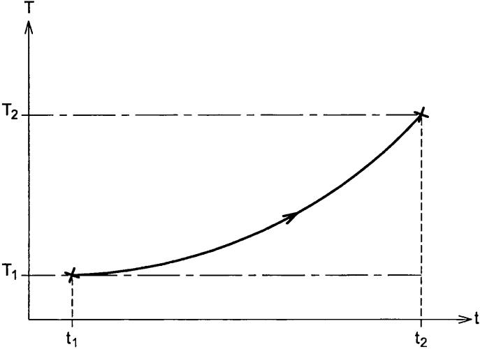 Способ определения неисправности средств устранения обледенения зонда для измерения физического параметра