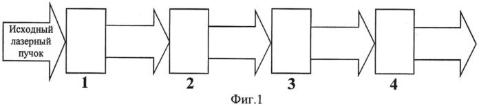 Устройство формирования пространственного профиля интенсивности лазерного пучка