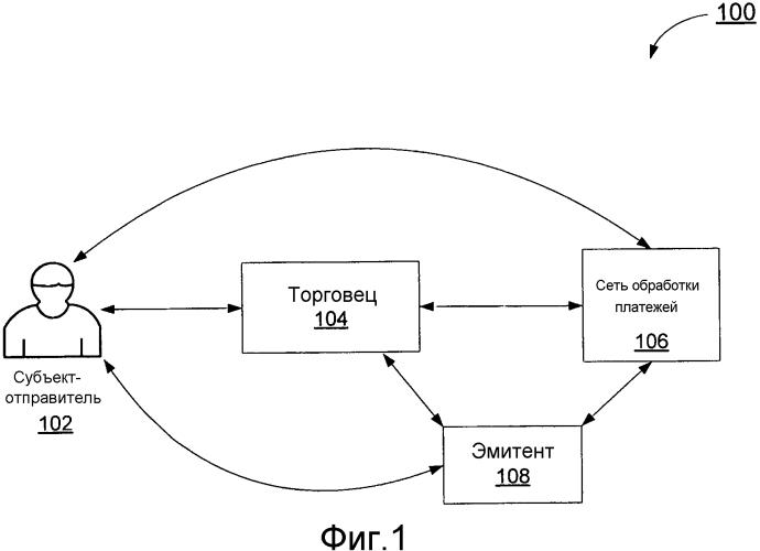 Аутентификация транзакции на основе жетона