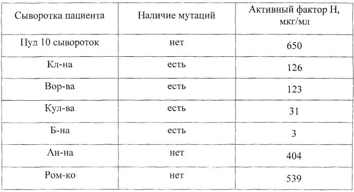 Способ и набор для иммуноферментного определения функциональной активности фактора н комплемента человека