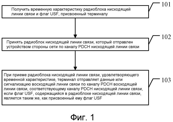 Способ и система планирования данных и соответствующее устройство