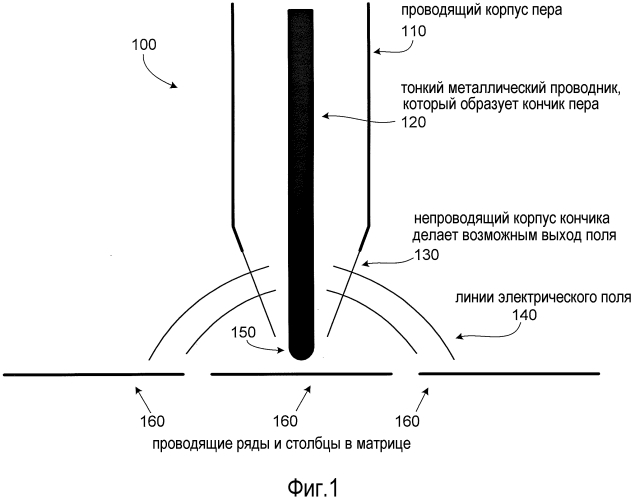 Определение местоположения электростатического пера в пределах емкостного датчика касания