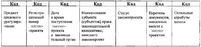 Система информационного обеспечения законодательного процесса представительных органов власти