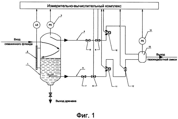 Способ регулирования отвода жидкой и газообразной фаз из емкости сепаратора скважинного флюида