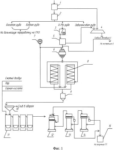 Поточная линия для извлечения урана и молибдена из ураномолибденовых руд