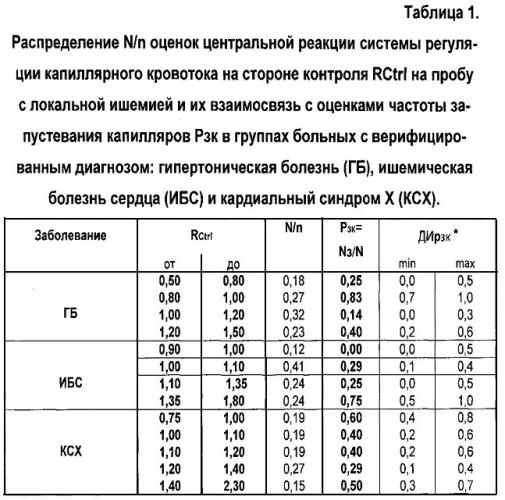 Способ оценки регуляции капиллярного кровотока