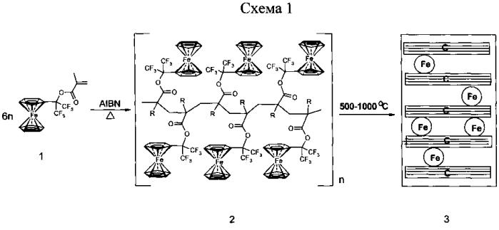 Магнитный нанокомпозит и способ его получения