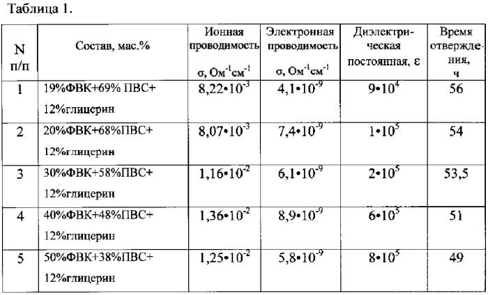 Состав и способ получения полимерного протонпроводящего композиционного материала
