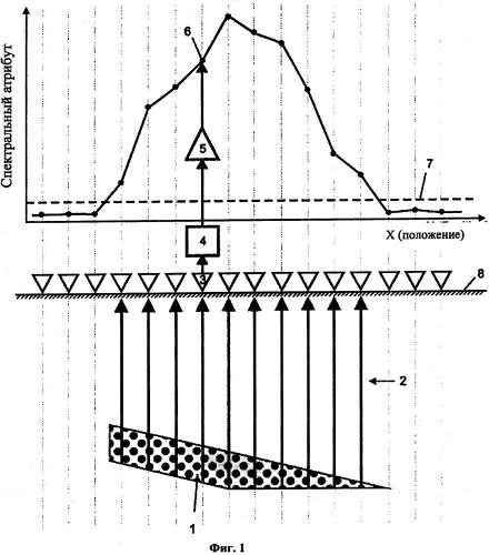 Способ магнитных вариаций