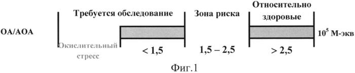 Способ комплексной оценки прогноза течения и эффективности лечения гипертрофии глоточной миндалины и хронического аденоидита у детей по оксидант/антиоксидантной активности кожи