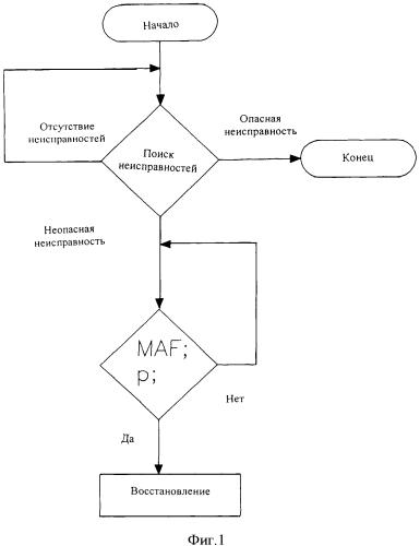Способ управления восстановлением дизельного сажевого фильтра (дсф) в системе дизельного двигателя
