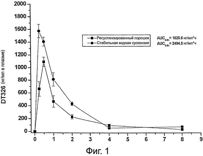 Комплекс гарцинола и циклодекстрина и способ его применения