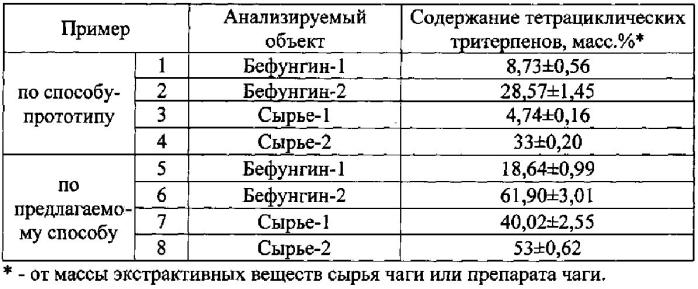 Способ количественного определения тетрациклических тритерпенов в сырье чаги или препарате чаги