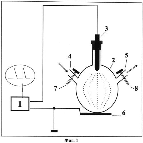 Способ и устройство для получения стабильных ультрадисперсных водных лиозолей терпентинного масла с заданными дисперсионными параметрами