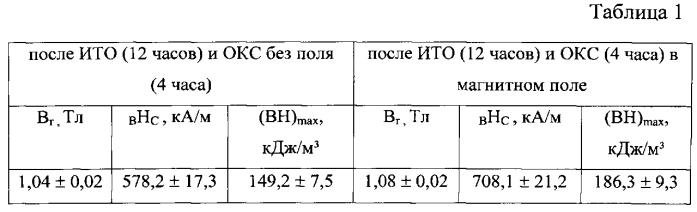 Способ изготовления материалов для постоянных магнитов из литых сплавов на основе системы sm-co-fe-cu-zr