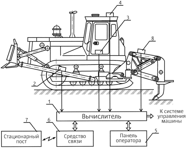 Устройство для определения положения рабочего органа машины